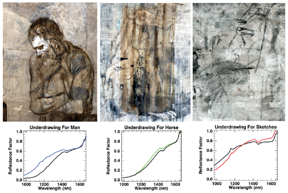 False color infrared reflectograms showing three detailed sections from The Tragedy. Each image shows a selection of the spectral bands that best reveal the various underdrawings and caricatures on the panel. Left: Drawing for the man 1000, 1150, 1200 nm; Middle: Horse 1300, 1350, 1400 nm; Right: Sketches 1600, 1625, 1660 nm.[5]