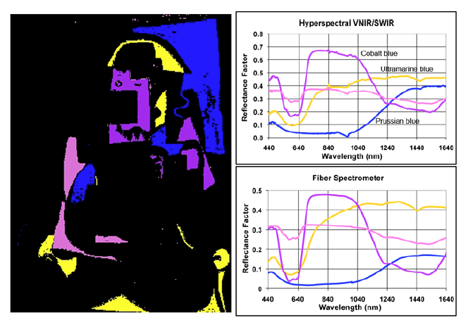 Identification and mapping of the primary blue pigments used in the Harlequin Musician obtained from the combined VNIR and SWIR image cubes and compared with Vis-SWIR FORS measurements.[5]